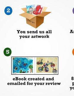 turn your childs artwork into a book